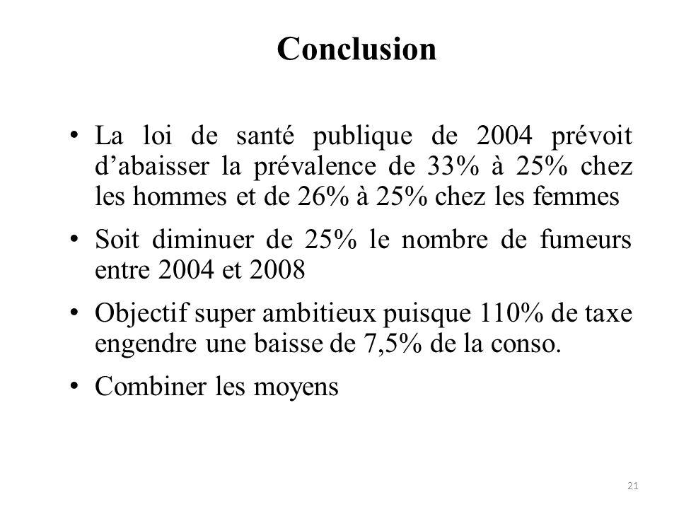 Conclusion La loi de santé publique de 2004 prévoit d'abaisser la prévalence de 33% à 25% chez les hommes et de 26% à 25% chez les femmes.