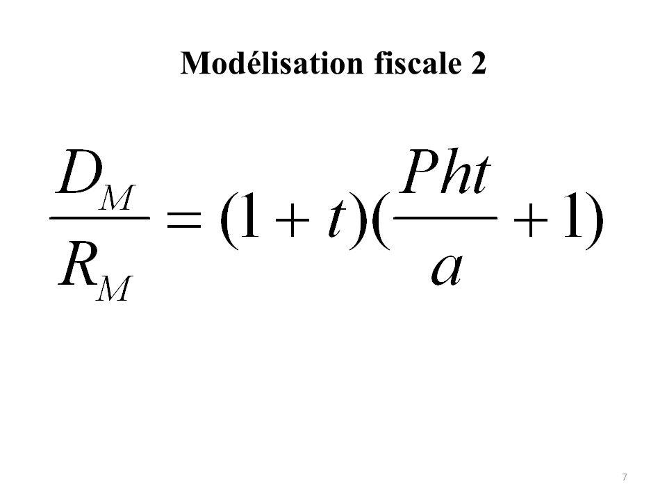 Modélisation fiscale 2 Le taux implicite devient caluclable à partir des données observables la consommation nationale et les recettes fisacales.