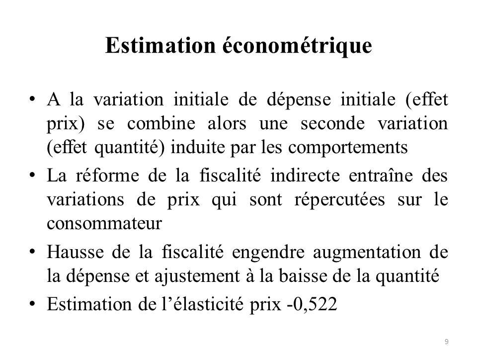 Estimation économétrique