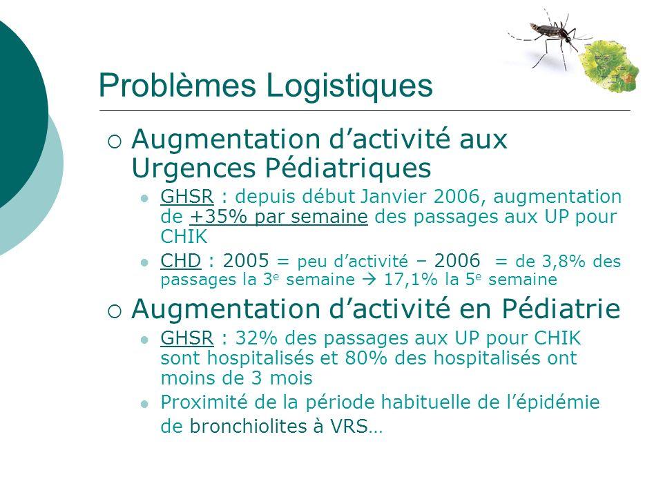 Problèmes Logistiques