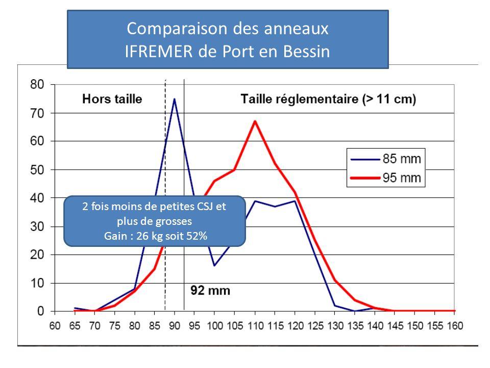 Comparaison des anneaux IFREMER de Port en Bessin