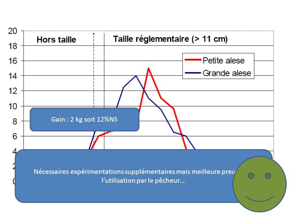 Gain : 2 kg soit 12%NS Nécessaires expérimentations supplémentaires mais meilleure preuve est l'utilisation par le pêcheur…