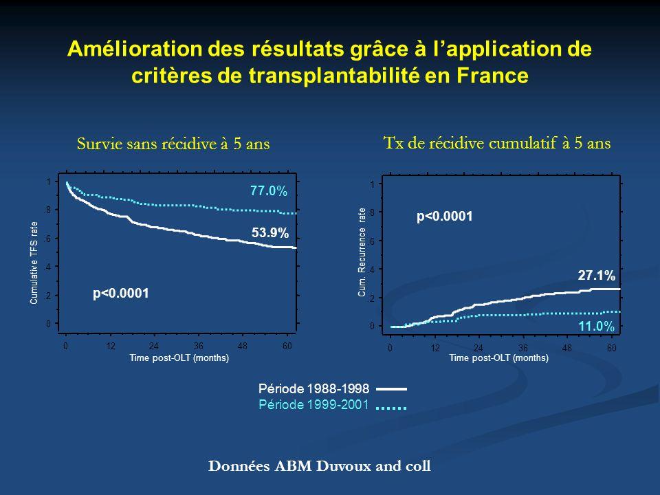 Amélioration des résultats grâce à l'application de critères de transplantabilité en France
