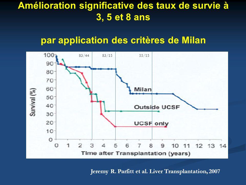 Amélioration significative des taux de survie à 3, 5 et 8 ans par application des critères de Milan