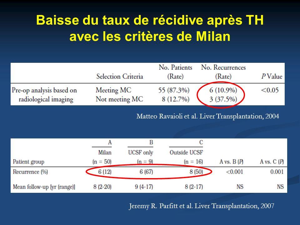 Baisse du taux de récidive après TH avec les critères de Milan