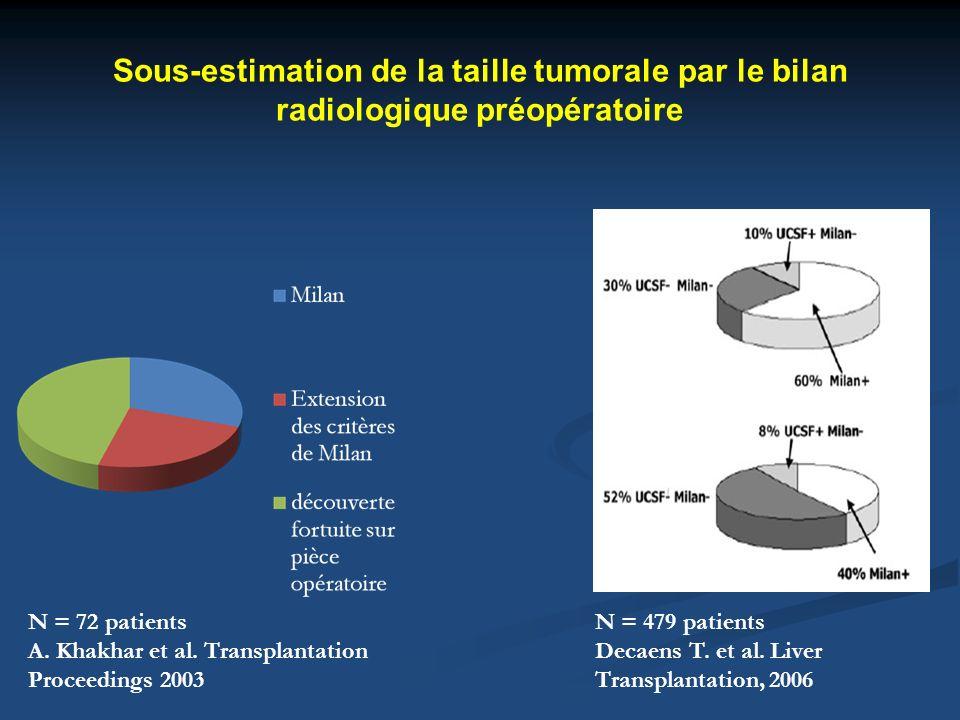 Sous-estimation de la taille tumorale par le bilan radiologique préopératoire