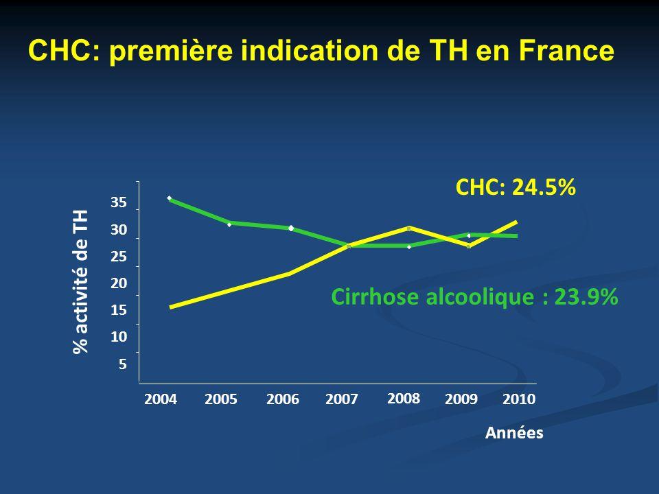 CHC: première indication de TH en France