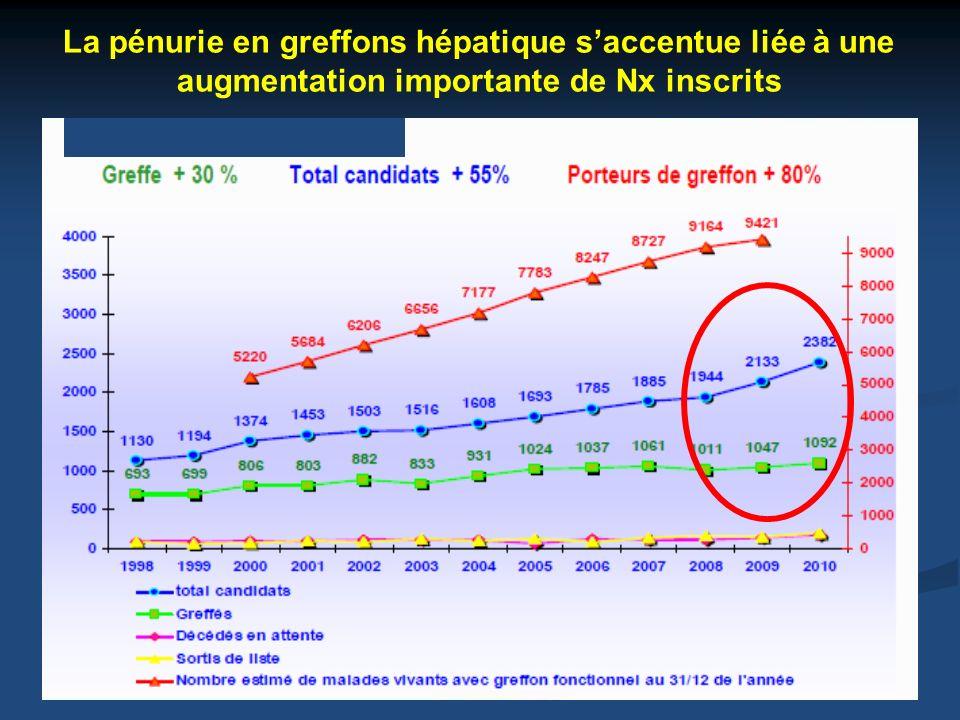 La pénurie en greffons hépatique s'accentue liée à une augmentation importante de Nx inscrits
