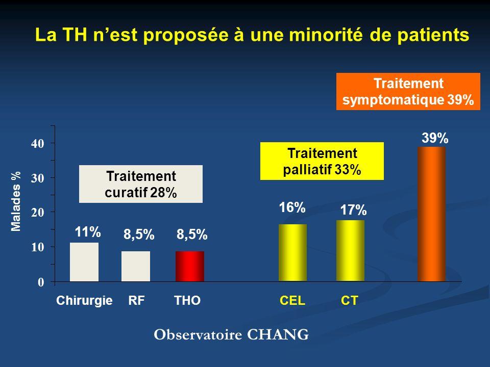 La TH n'est proposée à une minorité de patients