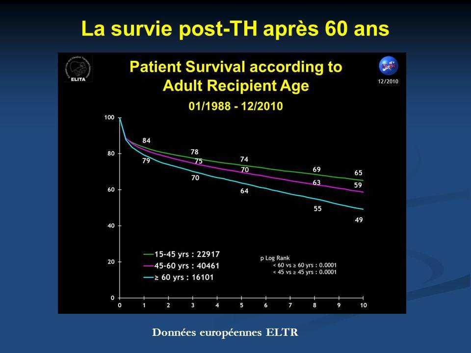 La survie post-TH après 60 ans