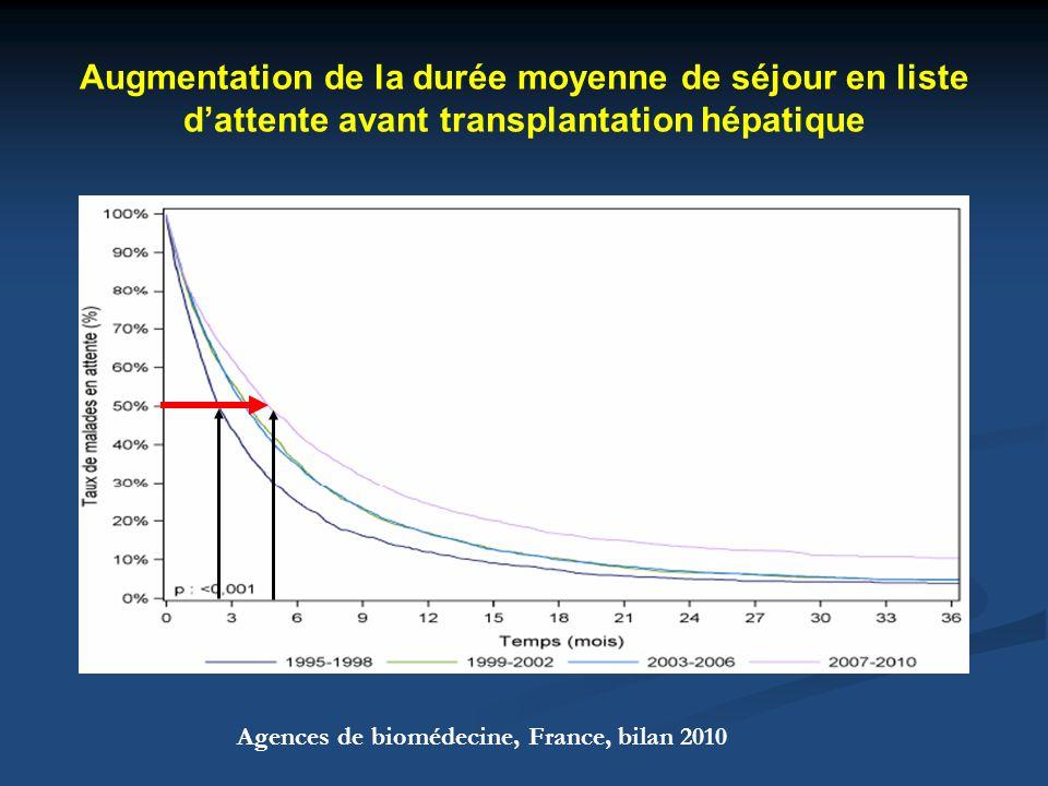 Augmentation de la durée moyenne de séjour en liste d'attente avant transplantation hépatique