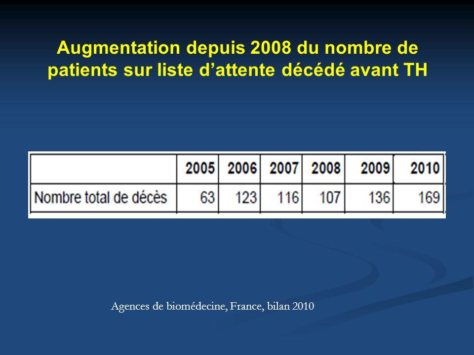 Augmentation depuis 2008 du nombre de patients sur liste d'attente décédé avant TH