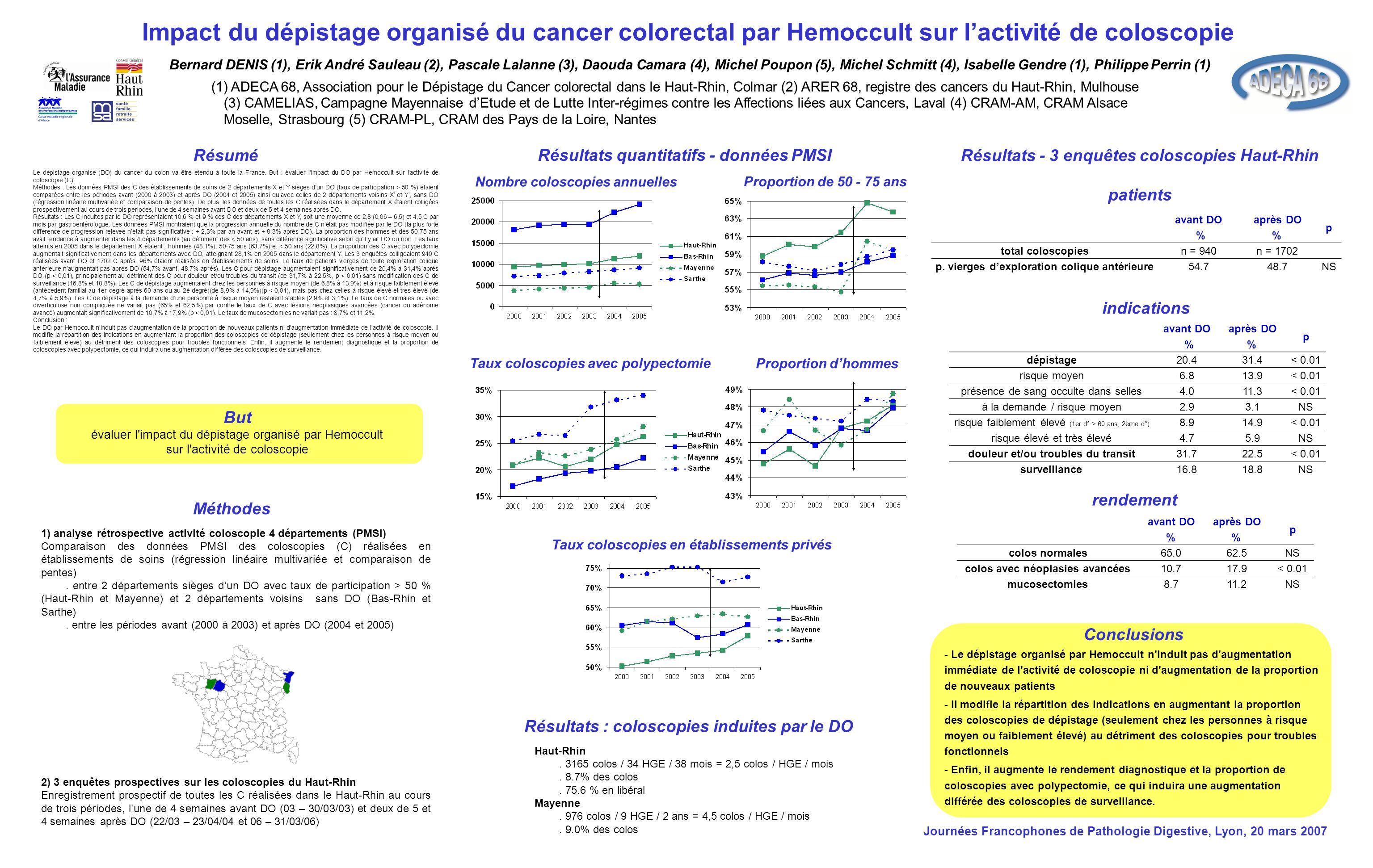Impact du dépistage organisé du cancer colorectal par Hemoccult sur l'activité de coloscopie