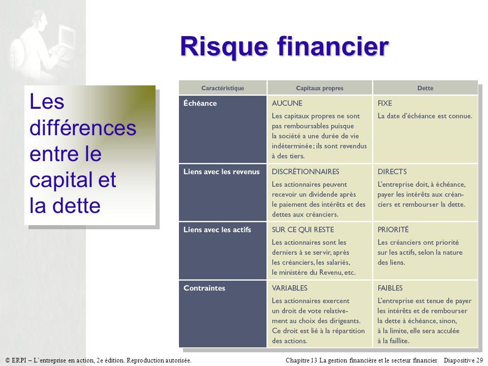 Risque financier Les différences entre le capital et la dette