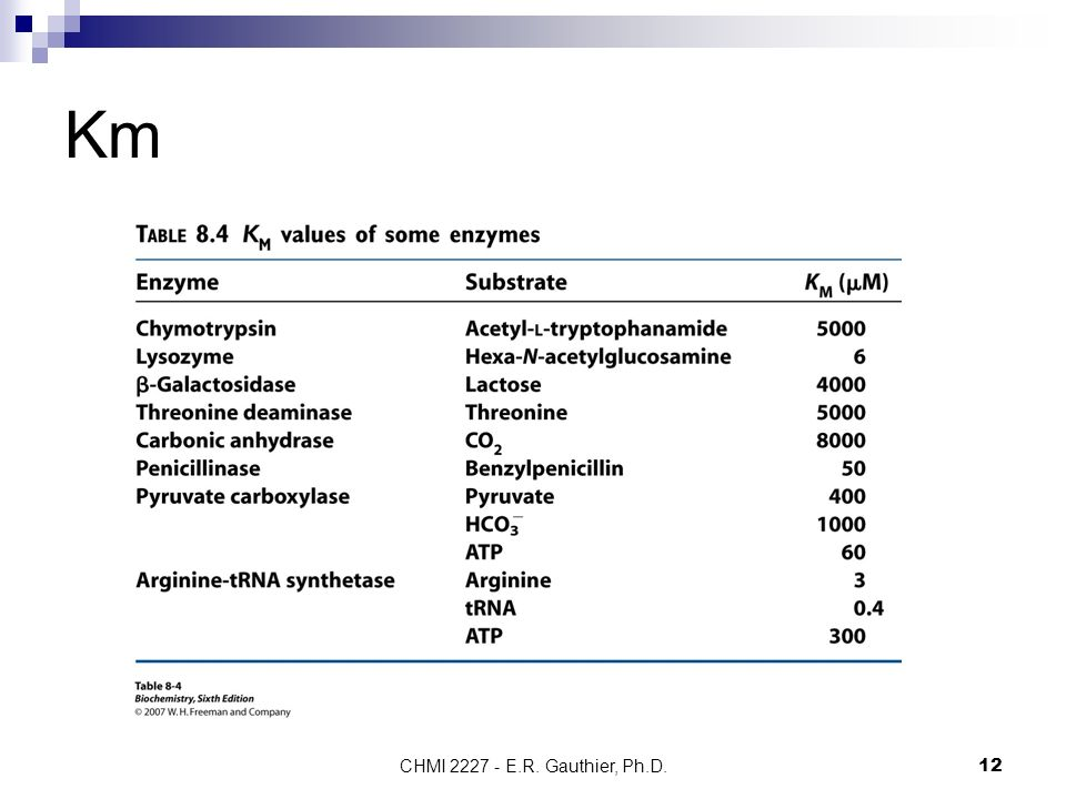 Km CHMI 2227 - E.R. Gauthier, Ph.D.