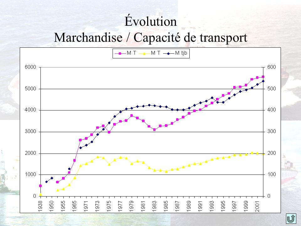 Évolution Marchandise / Capacité de transport