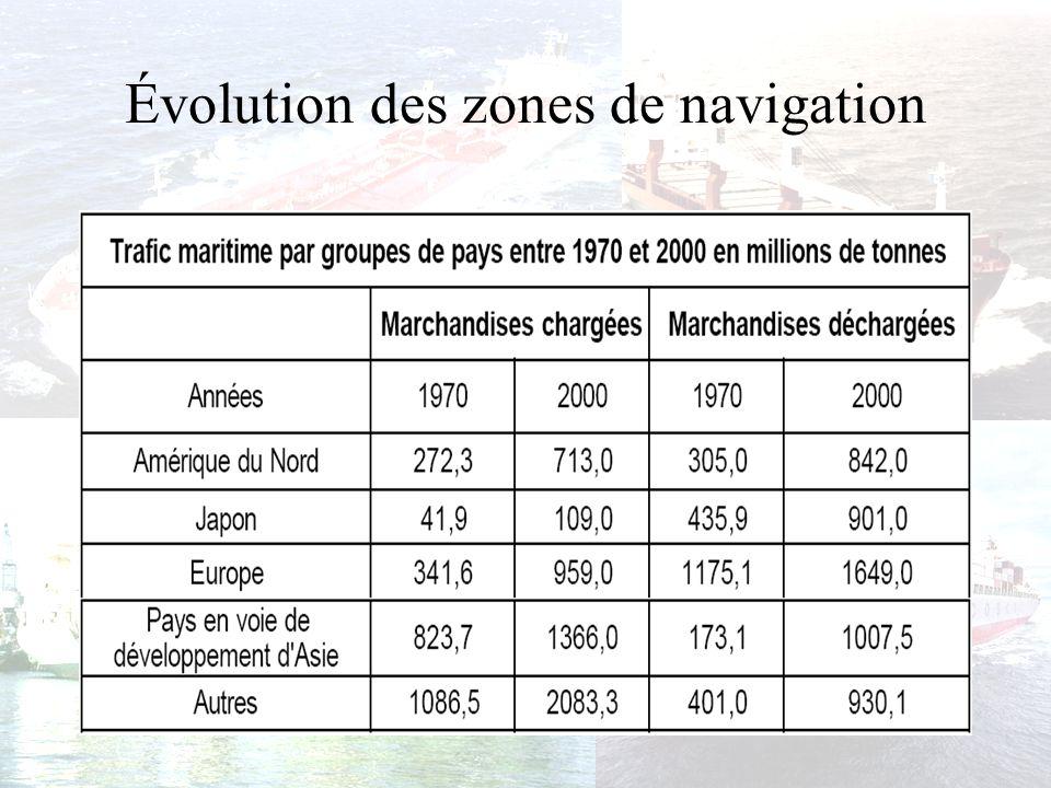 Évolution des zones de navigation