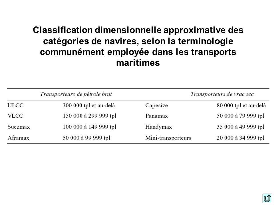 Classification dimensionnelle approximative des catégories de navires, selon la terminologie communément employée dans les transports maritimes