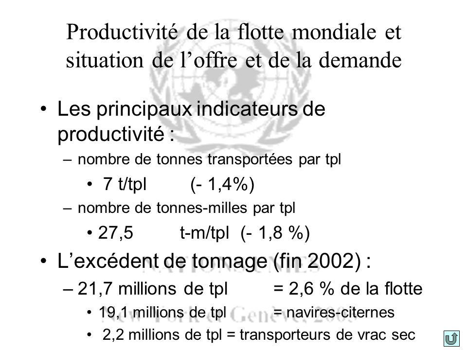 Productivité de la flotte mondiale et situation de l'offre et de la demande