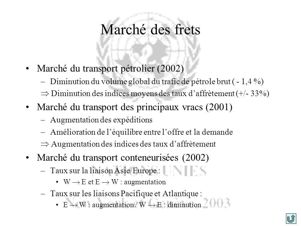 Marché des frets Marché du transport pétrolier (2002)