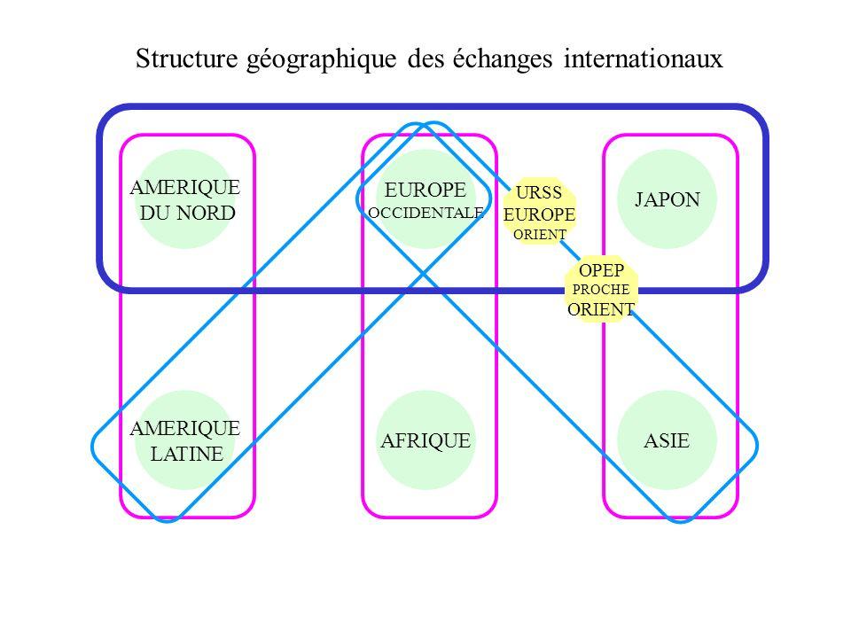 Structure géographique des échanges internationaux
