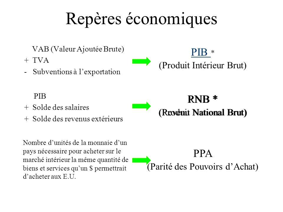 Repères économiques PIB * RNB * PNB * PPA (Produit Intérieur Brut)