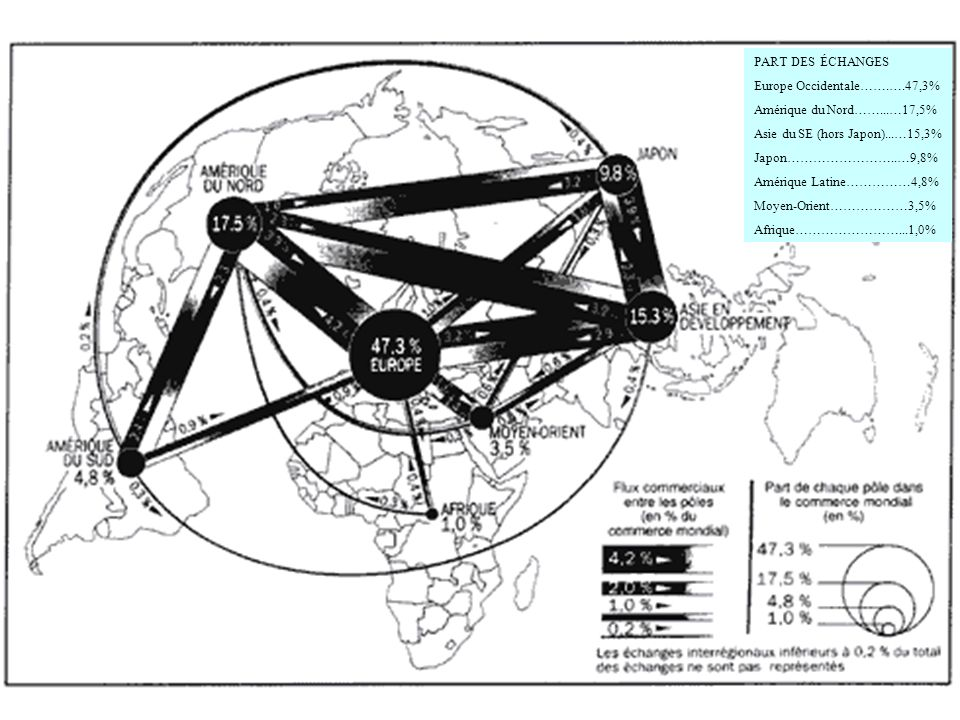 PART DES ÉCHANGES Europe Occidentale…….….47,3% Amérique du Nord……...…17,5% Asie du SE (hors Japon)...…15,3%