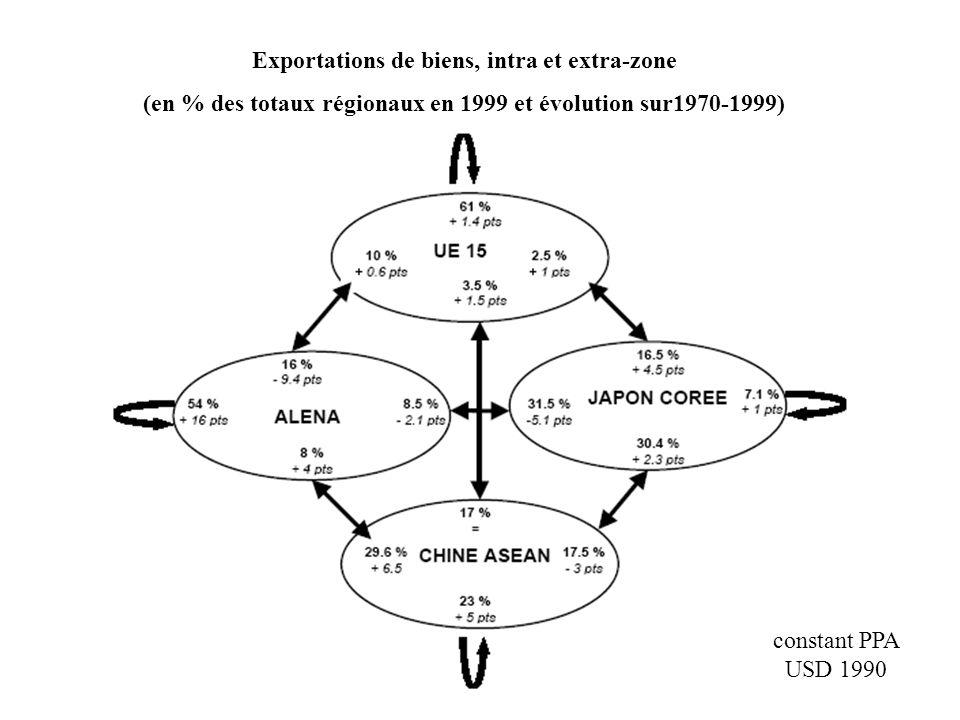 Exportations de biens, intra et extra-zone