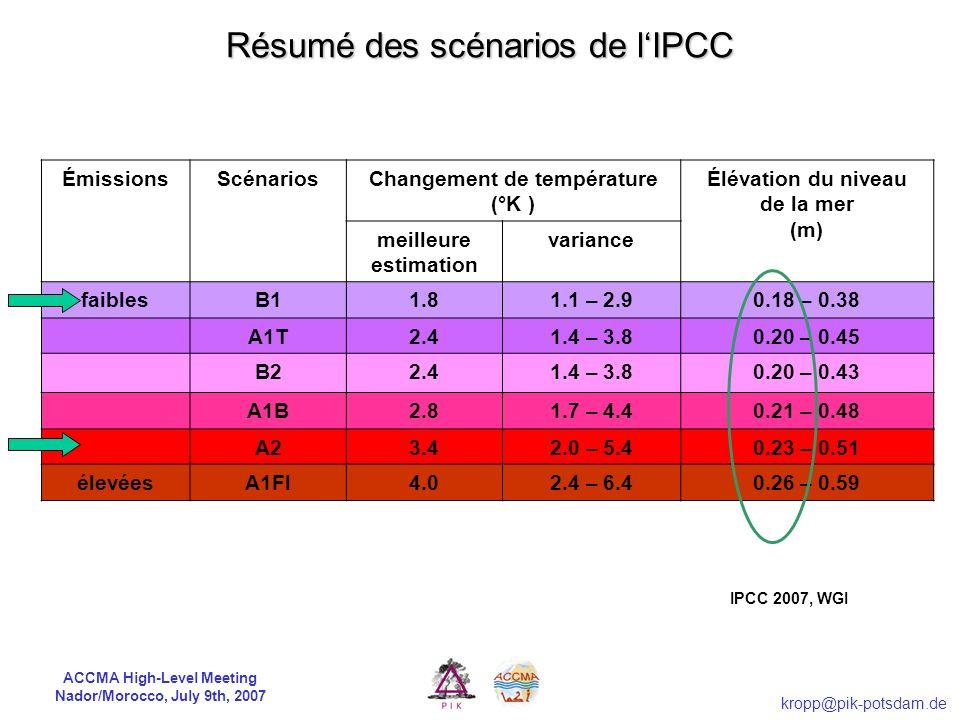 Résumé des scénarios de l'IPCC