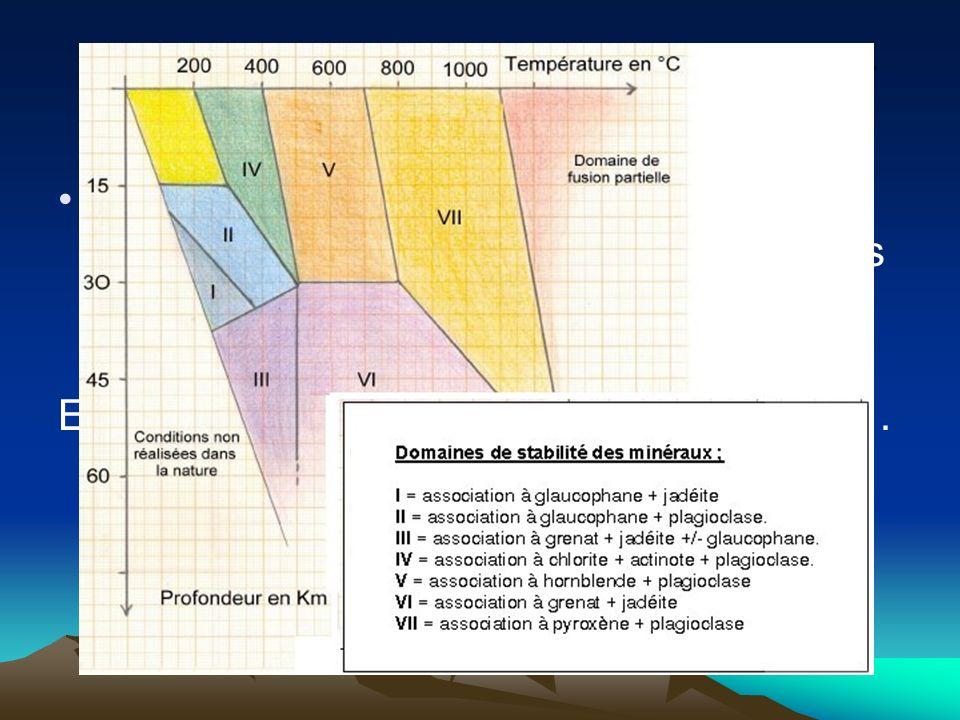 L'utilisation du diagramme P/T