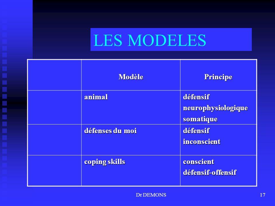 LES MODELES Modèle Principe animal défensif neurophysiologique