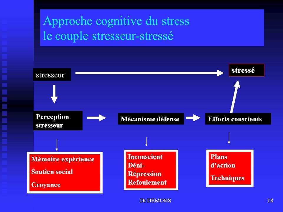 Approche cognitive du stress le couple stresseur-stressé