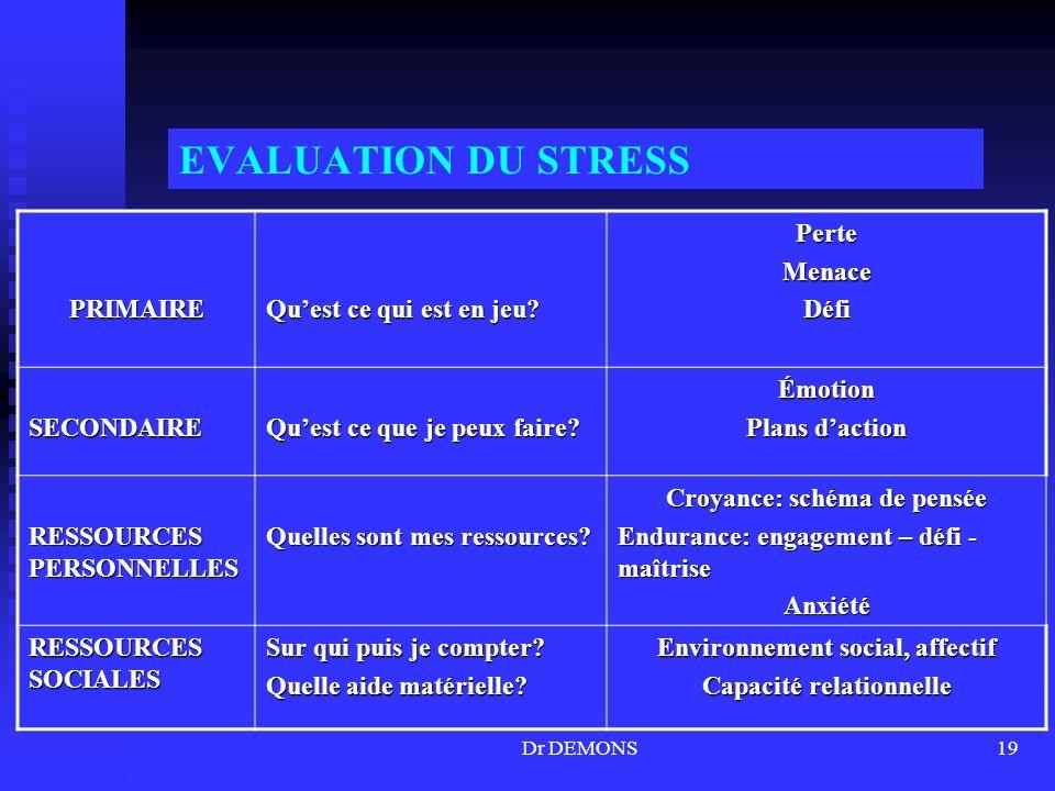 EVALUATION DU STRESS PRIMAIRE Qu'est ce qui est en jeu Perte Menace