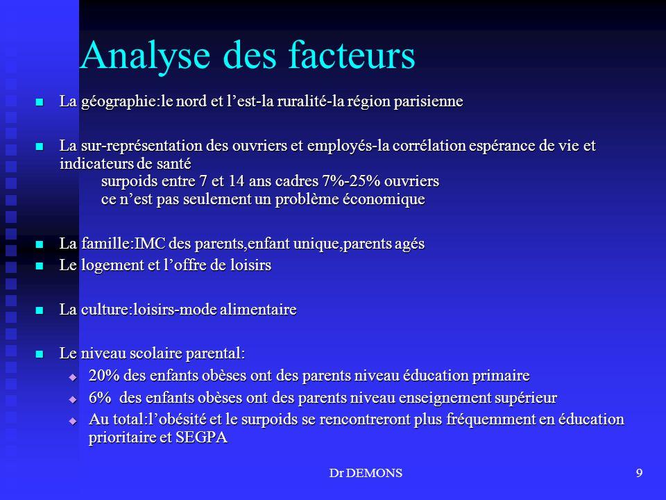 Analyse des facteurs La géographie:le nord et l'est-la ruralité-la région parisienne.