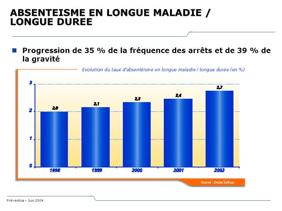 ABSENTEISME EN LONGUE MALADIE / LONGUE DUREE