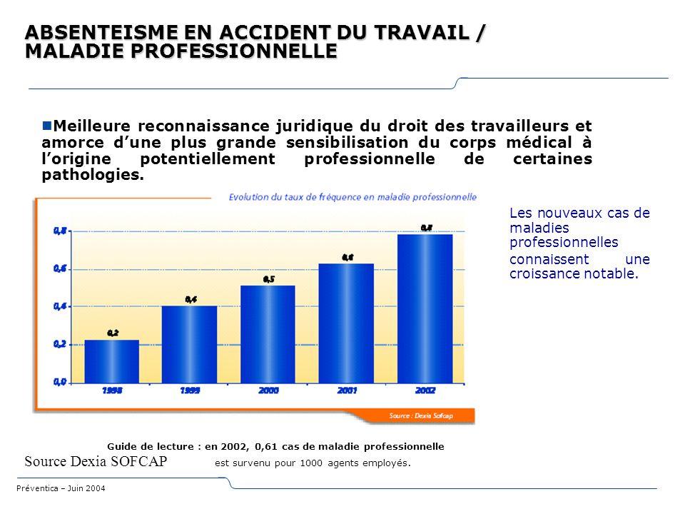ABSENTEISME EN ACCIDENT DU TRAVAIL / MALADIE PROFESSIONNELLE