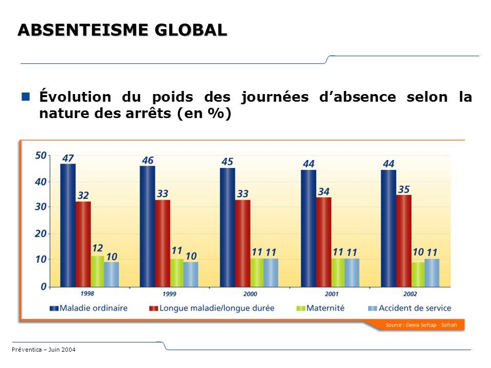 ABSENTEISME GLOBAL Évolution du poids des journées d'absence selon la nature des arrêts (en %)