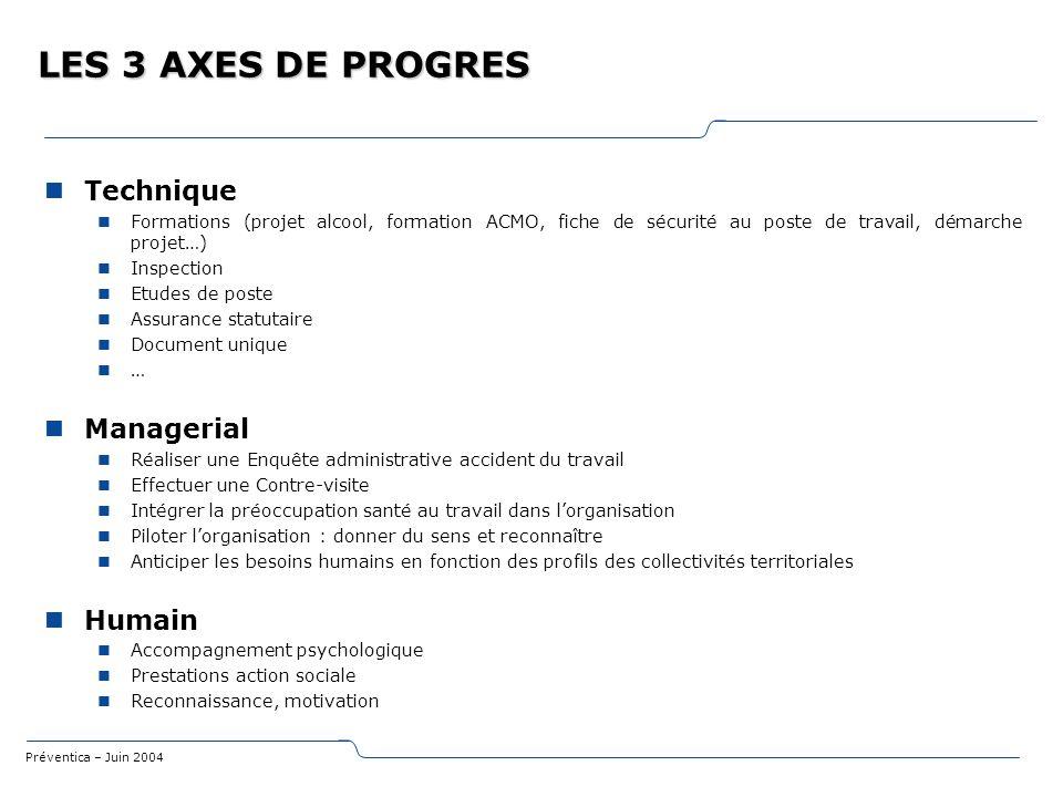 LES 3 AXES DE PROGRES Technique Managerial Humain