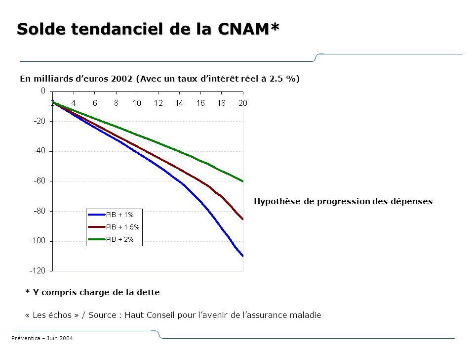 Solde tendanciel de la CNAM*