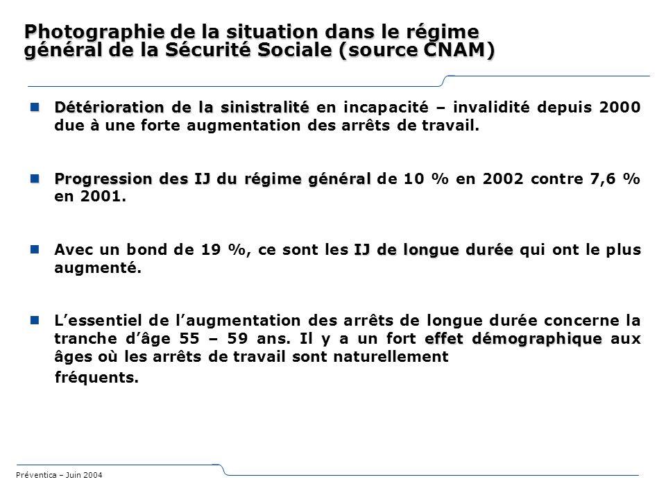 Photographie de la situation dans le régime général de la Sécurité Sociale (source CNAM)