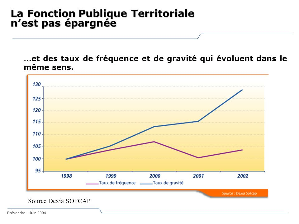 La Fonction Publique Territoriale n'est pas épargnée