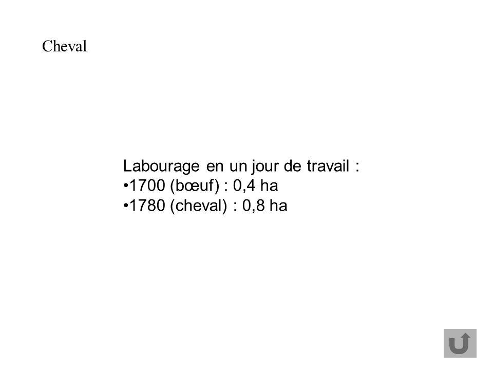 Cheval Labourage en un jour de travail : 1700 (bœuf) : 0,4 ha 1780 (cheval) : 0,8 ha
