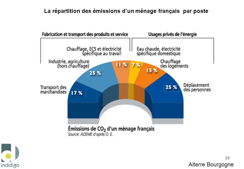 La répartition des émissions d'un ménage français par poste