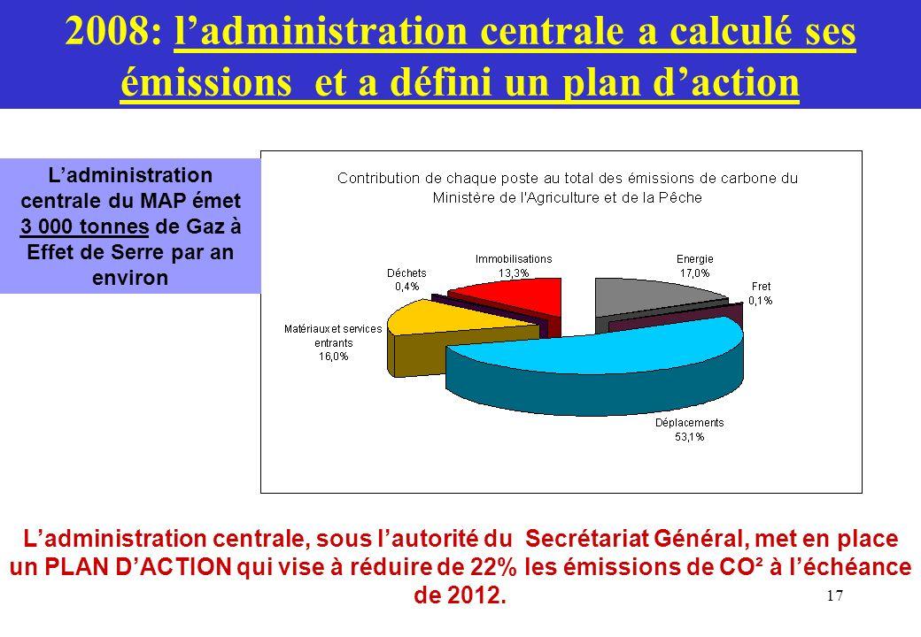 2008: l'administration centrale a calculé ses émissions et a défini un plan d'action