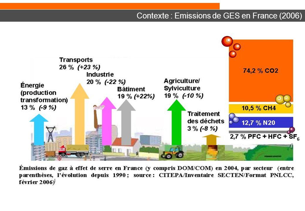 Contexte : Emissions de GES en France (2006)