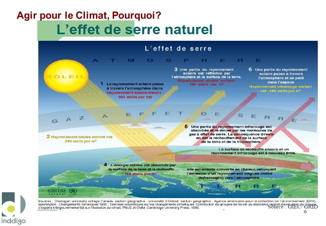 Agir pour le Climat, Pourquoi