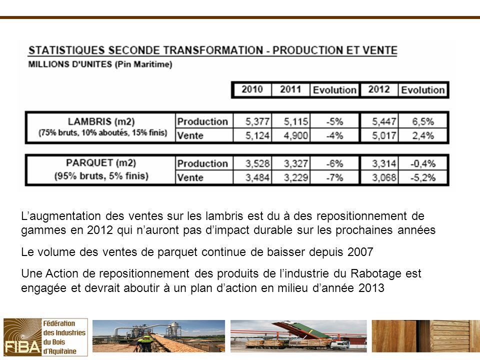 L'augmentation des ventes sur les lambris est du à des repositionnement de gammes en 2012 qui n'auront pas d'impact durable sur les prochaines années
