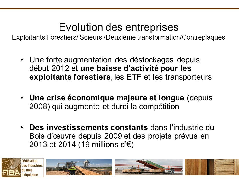 Evolution des entreprises Exploitants Forestiers/ Scieurs /Deuxième transformation/Contreplaqués