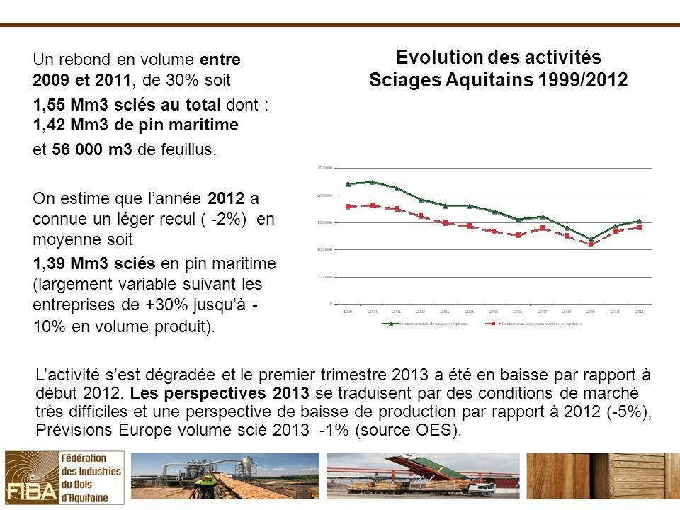 Evolution des activités Sciages Aquitains 1999/2012