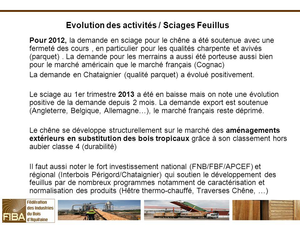 Evolution des activités / Sciages Feuillus